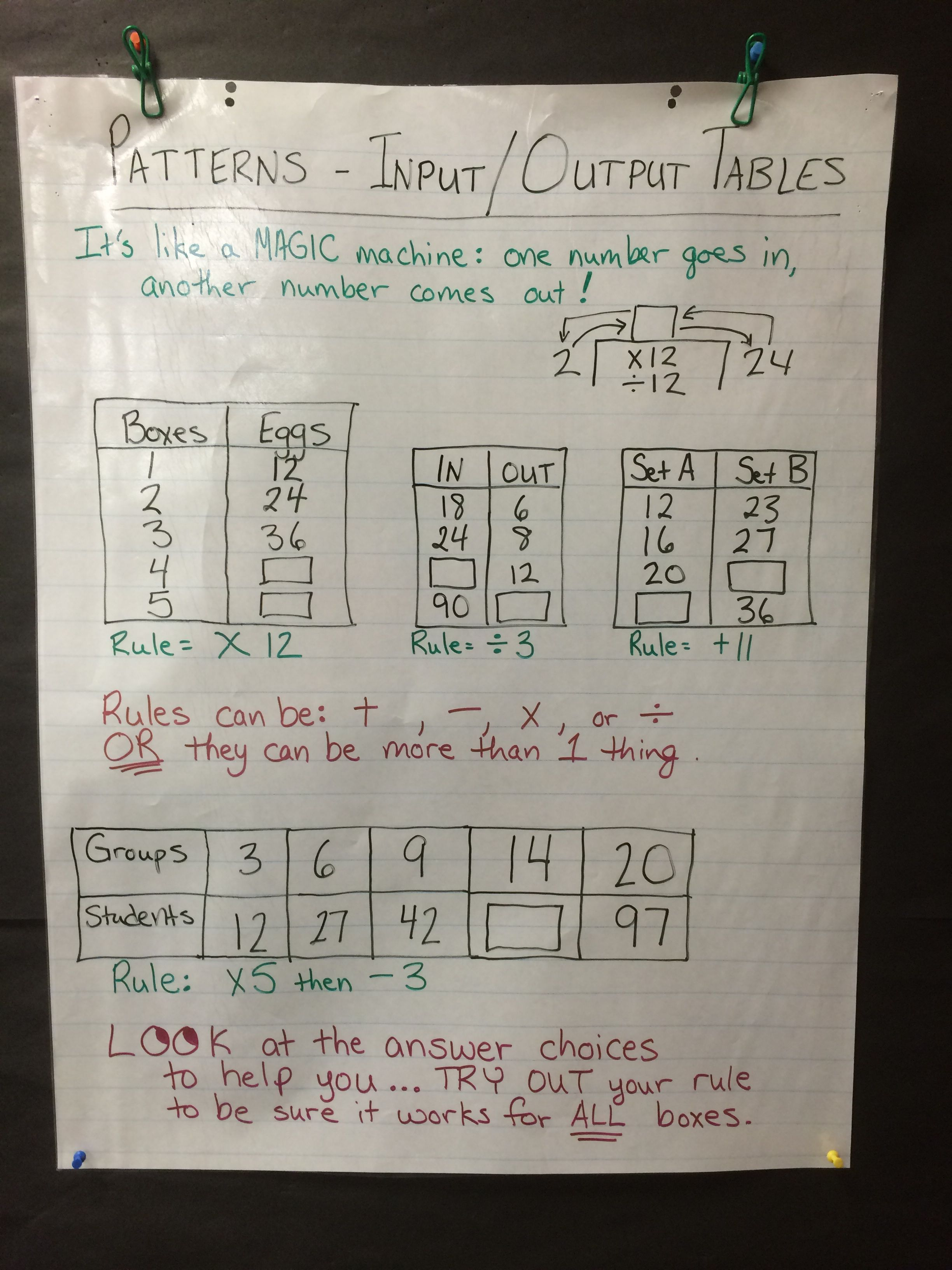 hight resolution of Anchor Chart - input/output tables   Teaching mathematics