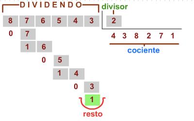 Como Dividir Por Tres Cifras Paso A Paso El Blog De Nuestra Clase Como Hacer Una Division Divisor De 1