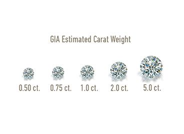 What is a #Carat?