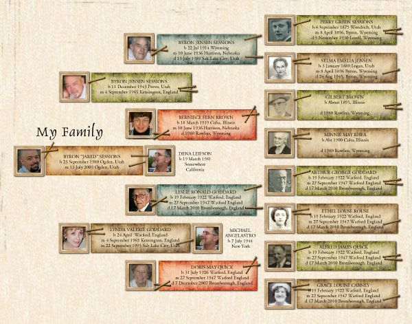Family Tree Pedigree Style 14x11 Poster Template Id 61637