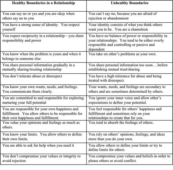 Image result for Healthy Boundaries Worksheet – Relationship Therapy Worksheets