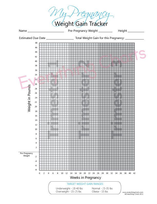 Pregnancy Weight Gain Chart Pdf Fileprintable How Much Weight
