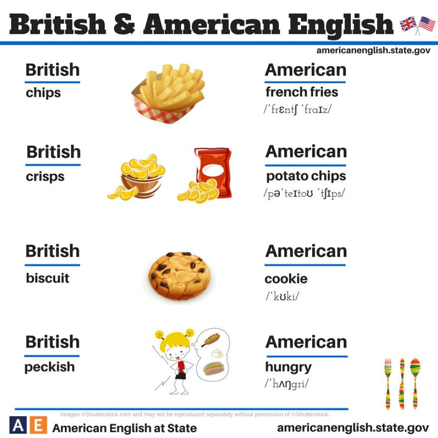 British English Vs American English Food