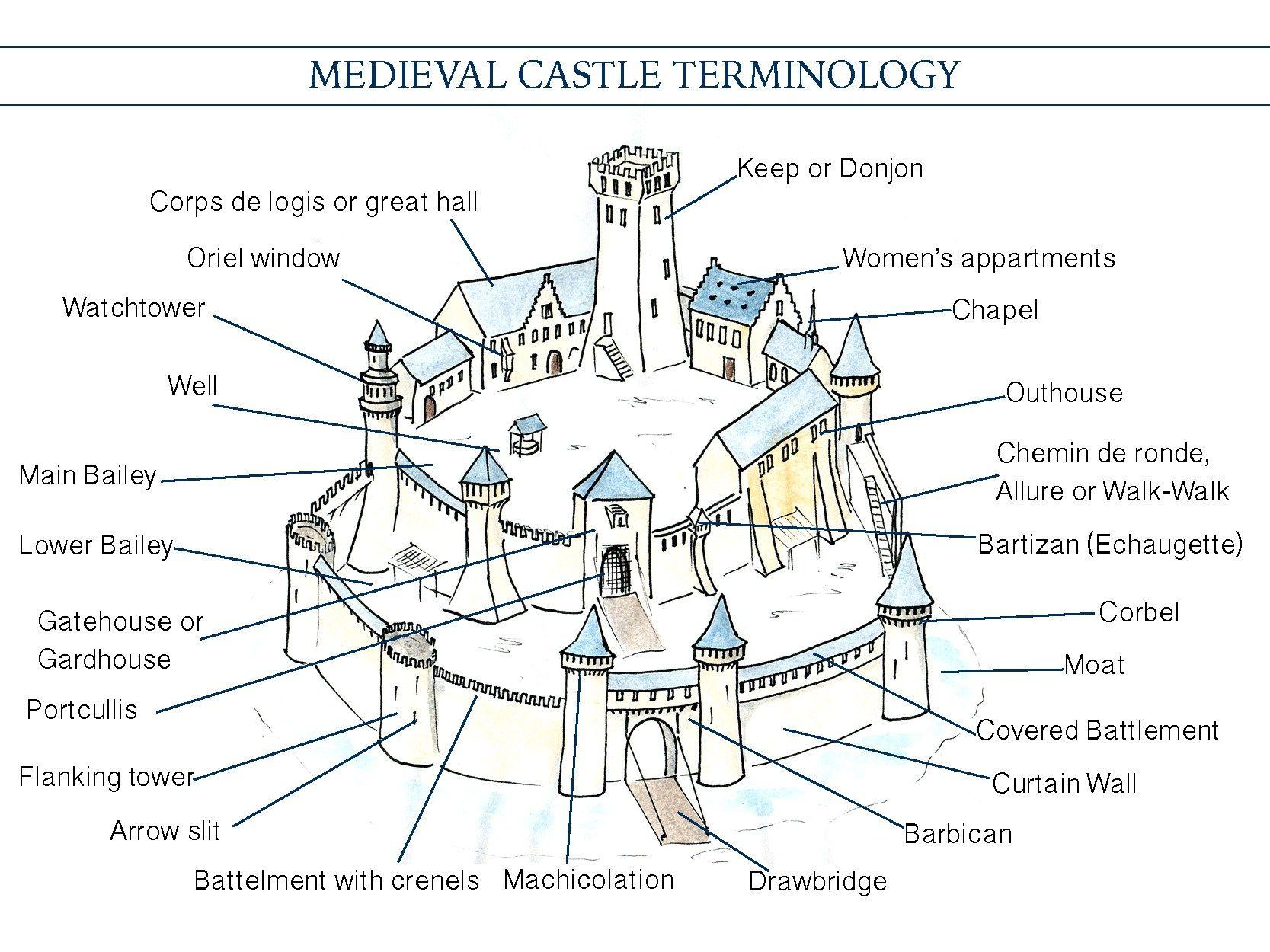 замок и его части картинки опыт белгородских