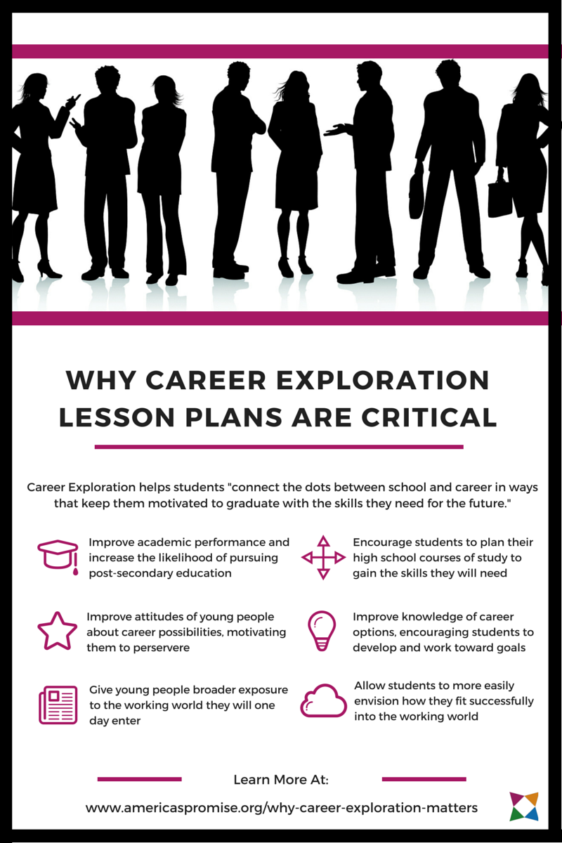 Worksheets Career Exploration Worksheets For Highschool Students 5 career exploration lesson plans youll love readiness education pinterest and pla