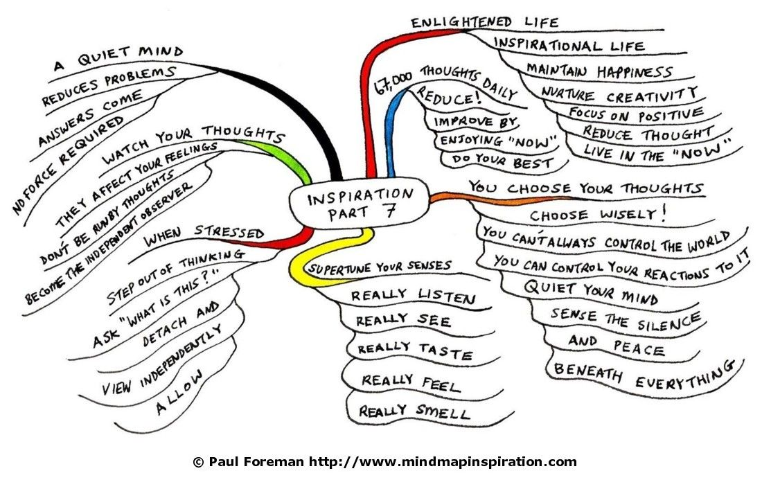 7 Mind Map Inspiration Anything is possibleBelieve in your