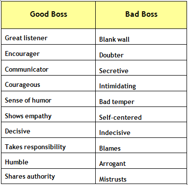 positive qualities of an employee
