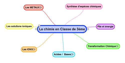 Cartes mentales Chimie 3eme | Carte mentale, Chimie ...