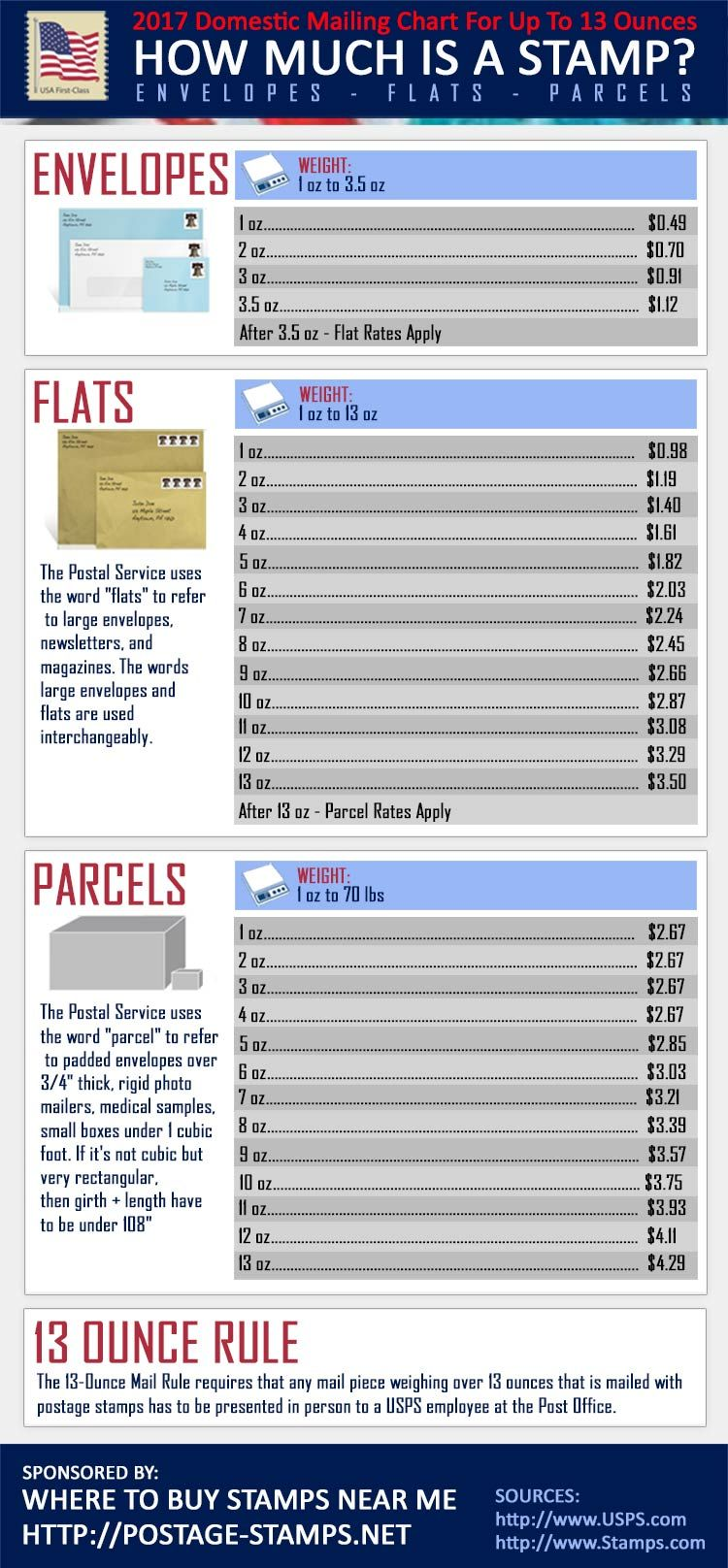 How much is a stamp envelope stamp stamp postage rates