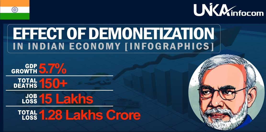 Effect on Indian Economy Infographics (With