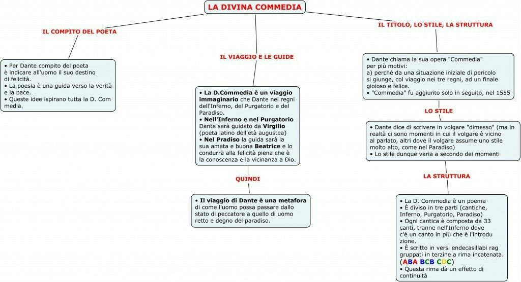 Pin Di X Y Su Divina Commedia Map Diagram E Chart