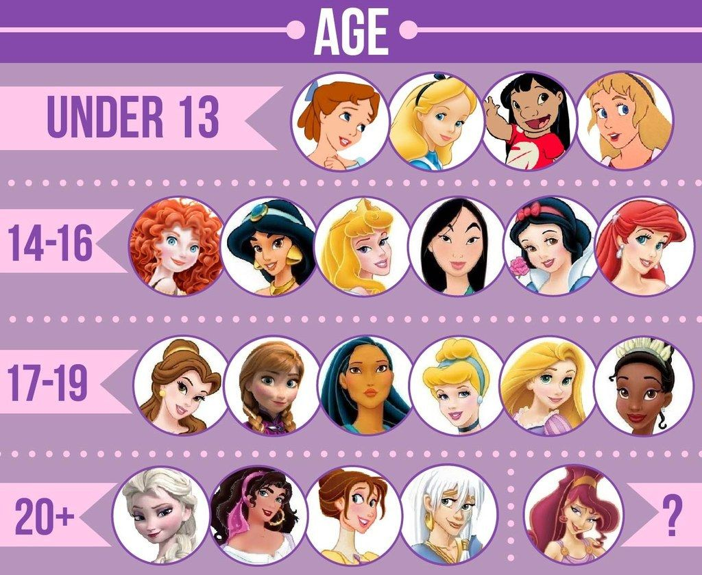 Most of the leading female characters were under 20 years old: