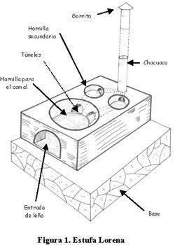 Como hacer una estufa de le a ecologica ile ilgili g rsel - Como hacer una cocina de lena ...
