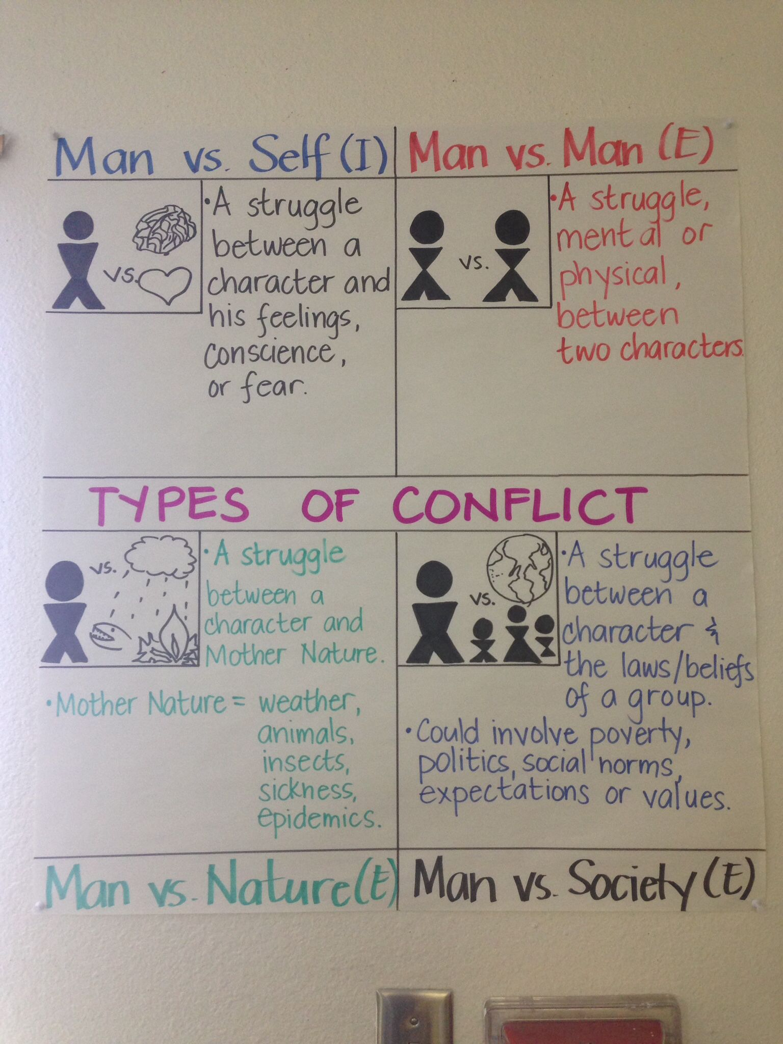 4 Types Of Conflict Anchor Chart Modified From Lovin Lit