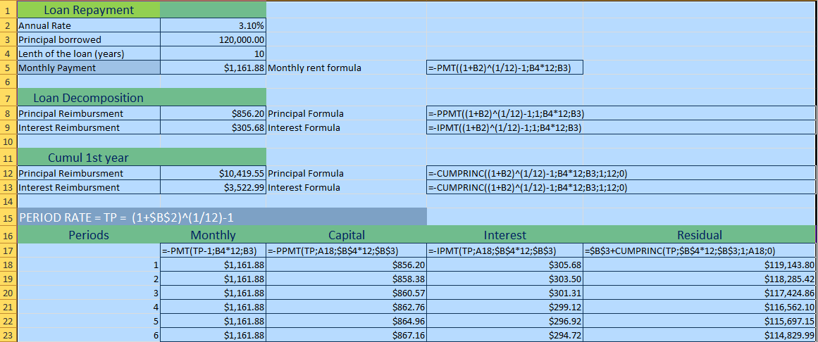 Schedule Loan Repayments With Excel Formulas Investopedia Amortization Schedule Loan Excel Formula