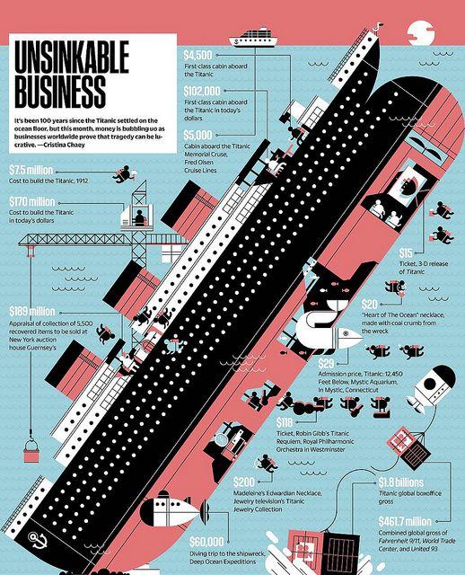 Fast Company Titanic By Francesco Muzzi Titanic Facts Titanic Infographic