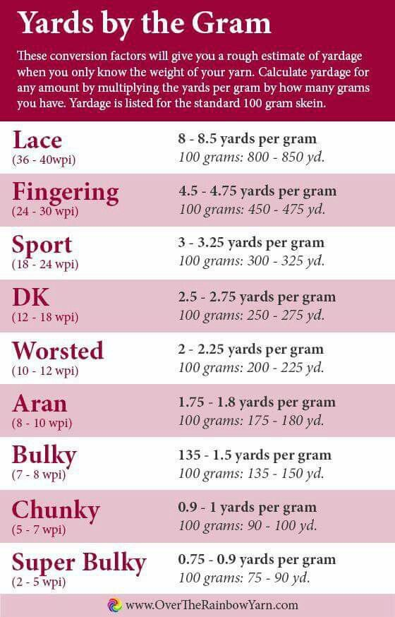 Yards to grams | Projects to Try | Pinterest | Datos, Varios y Tejido