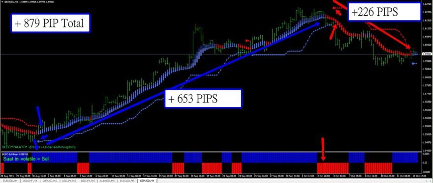Scalping System Foreign Exchange Trend 365 Buying