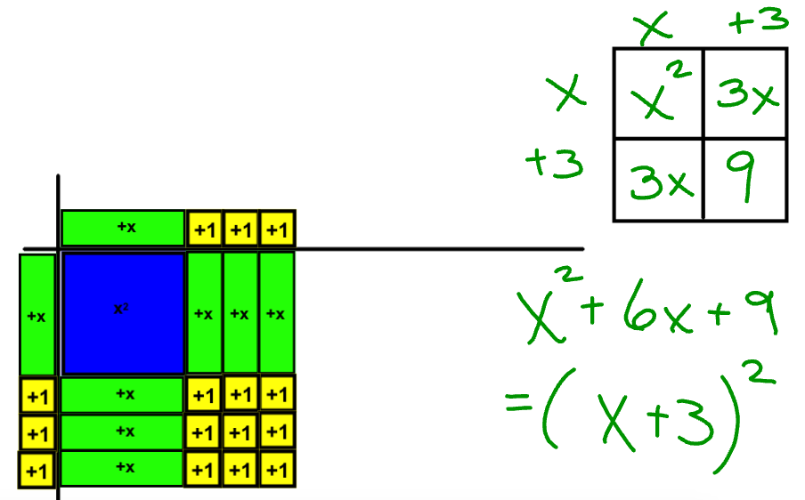 Completing the Square Using Algebra Tiles Worksheet | Lesson ...