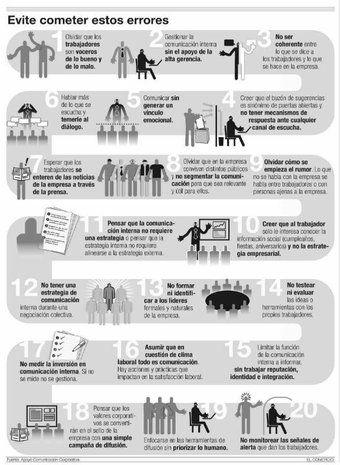 #comunicacion