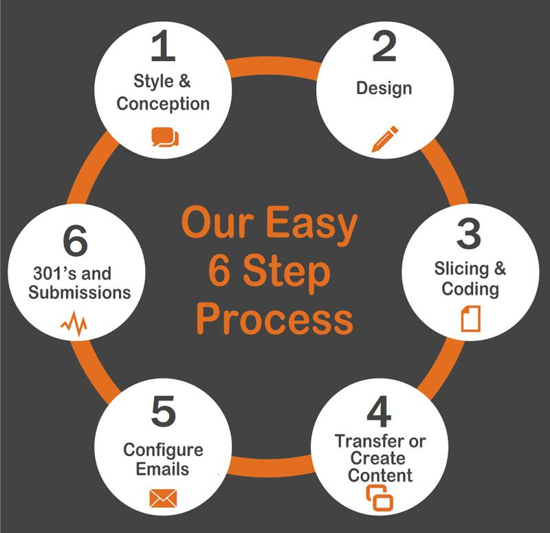 Our 6 Step Of Web Development Process Websitedevelopment Website Design Wordpress Website Design Web Design