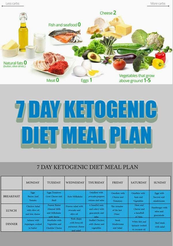 Ketogenic Diet – 7 Day Ketogenic Diet Meal Plan | Healthy Food | Pinterest | Diet meal plans ...