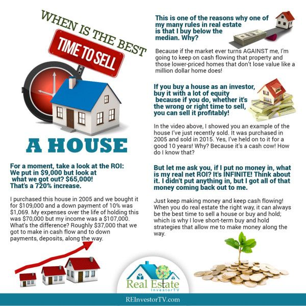 When Is The Best Time To Sell A House Things To Sell Real