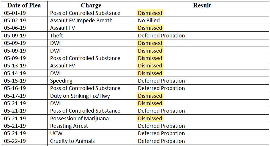 Criminal Defense in Dallas, Plano, Garland https//www