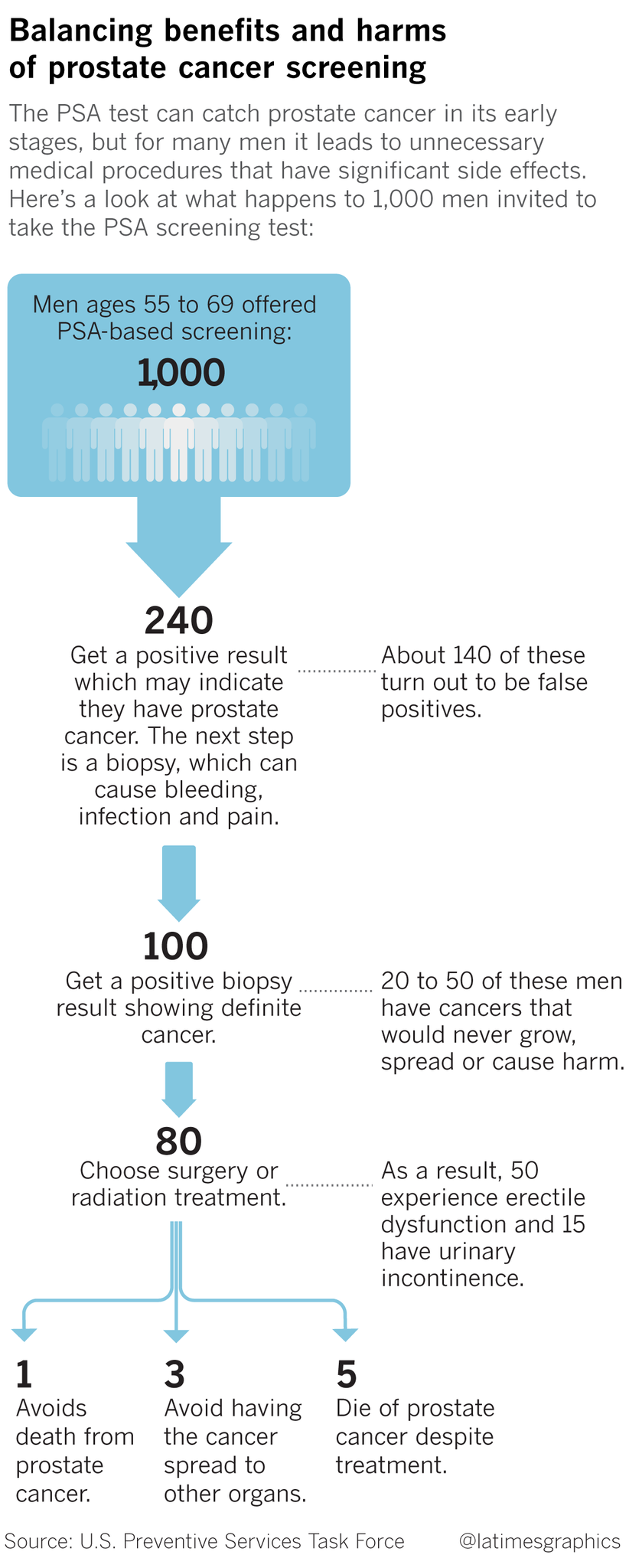 Prostate Cancer Surgery Saves Lives, But How Does a Man Decide Prostate Cancer Surgery Saves Lives, But How Does a Man Decide new images