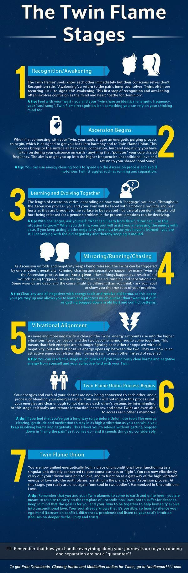 From Recognition and Awakening to Twin Flame Union - what's really going on behind the scenes on your journey? And what's the real cause of the infamous Twin Flame Running and Chasing? It's all here in this brand new infographic. #numerologycalculation