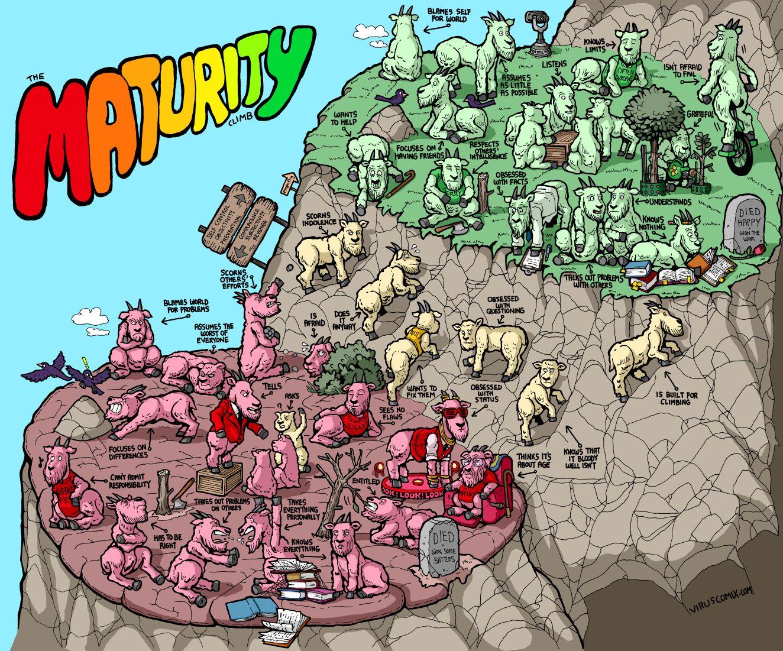 The Maturity Climb Goats Maturity Pictures