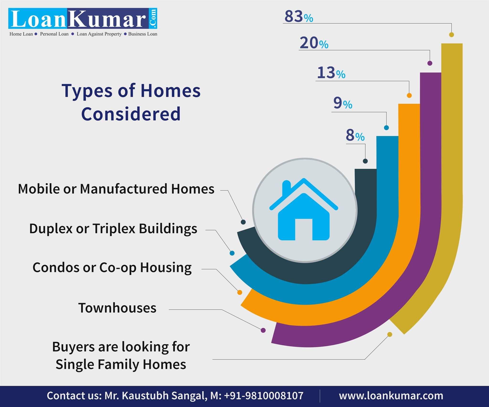 Types Of Home Considered Loankumar Loankumar Loan Loans Homeloans Homeloan Infographic Design Info