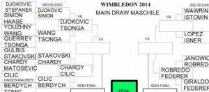 Wimbledon 2014: il riepilogo dei tabelloni.