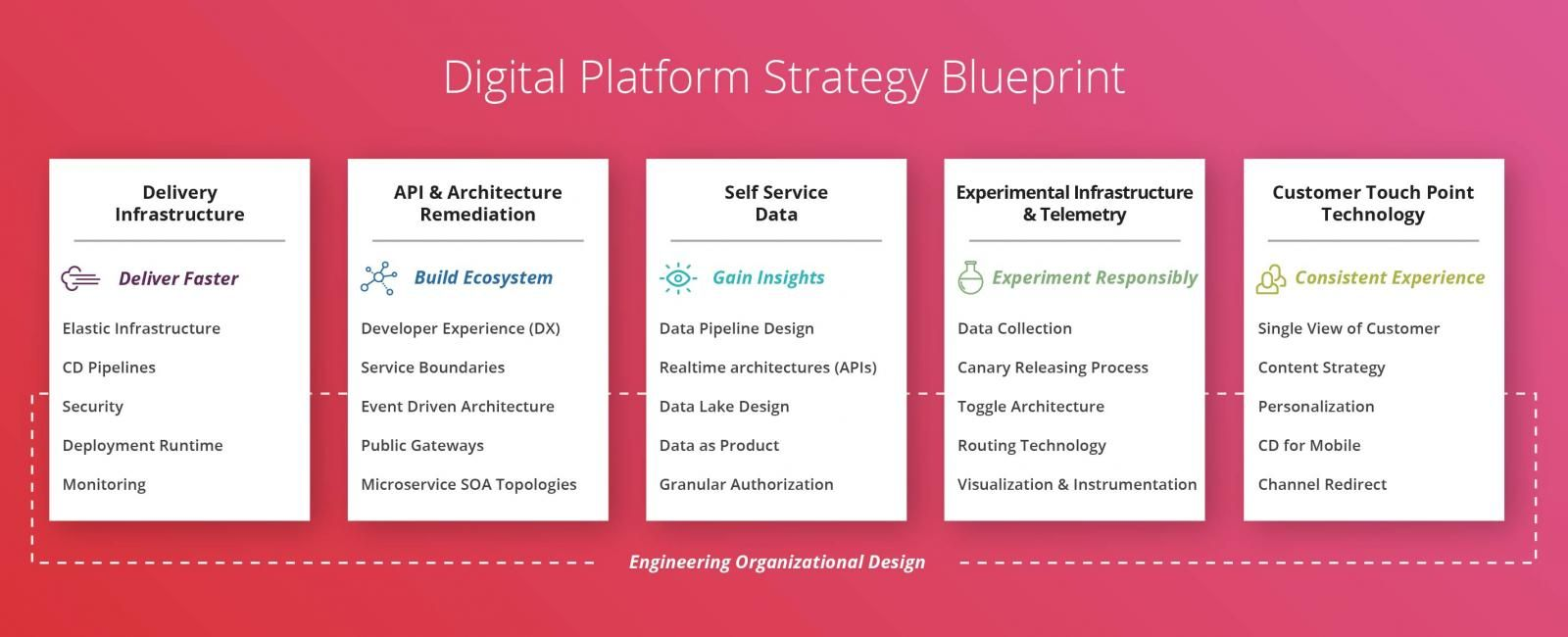 The art of platform thinking canvas pinterest digital platform strategy a blueprint malvernweather Image collections