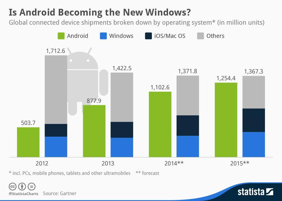 ¿Android va camino del monopolio? #infografia #infographic #software