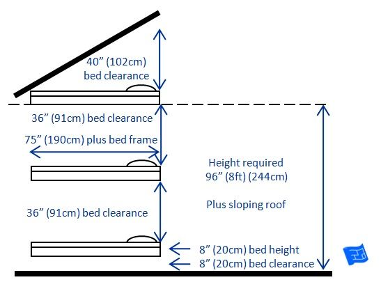Built In Bunk Beds In An 8ft 244cm High Room With A Sloping