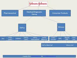 Image result for johnson  organizational chart also haz rh pinterest