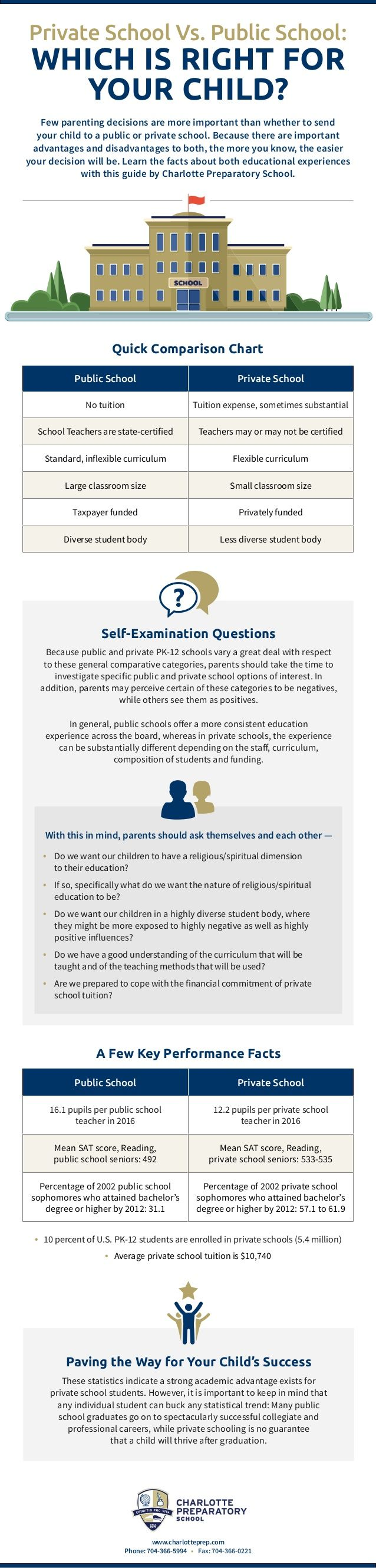 Private School Vs  Public School: WHICH IS RIGHT FOR YOUR