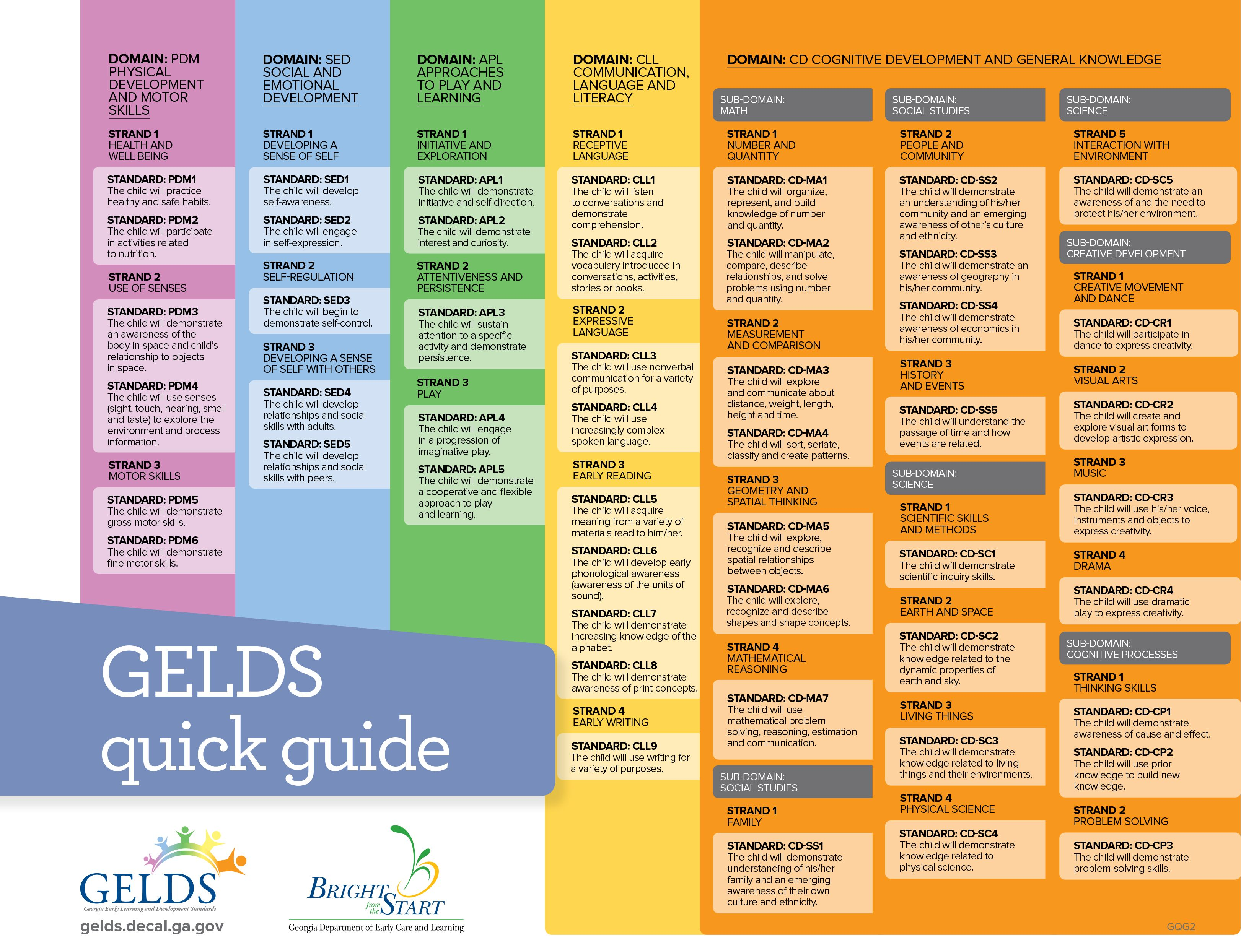 Georgia Early Learning And Development Standards Gelds Quick Guide To All The Standards