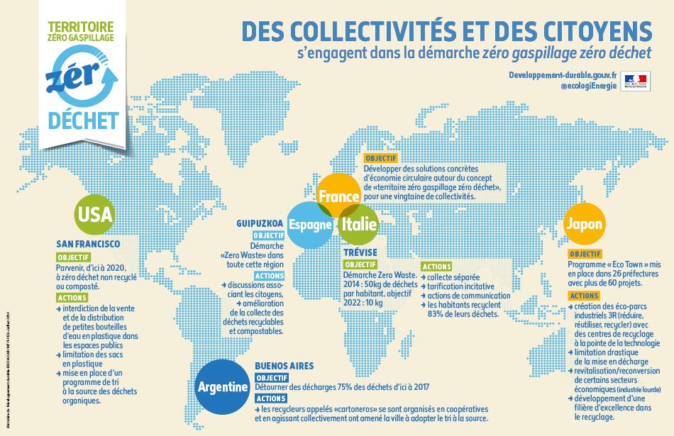 Des Collectivites Et Des Citoyens Qui S Engagent Dans La Demarche Zero Gaspillage Et Zero Dechet Developpement Durable Economie Circulaire Biodiversite