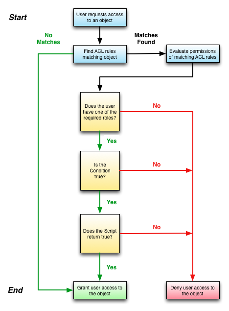 Using Access Control Rules - ServiceNow Wiki   SNOW in 2019