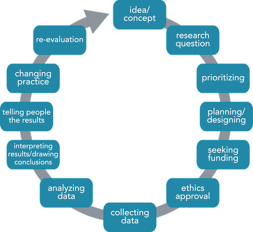 Research process knowledge management pinterest knowledge research process sciox Choice Image