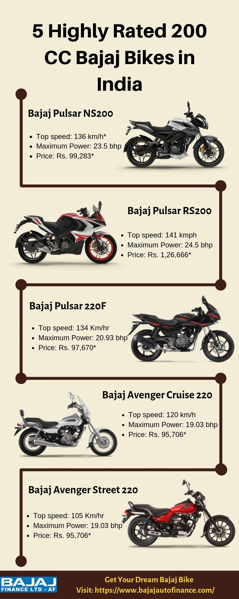 200 Cc Bajaj Bikes Have Changed How Fans Looked At Lightweight
