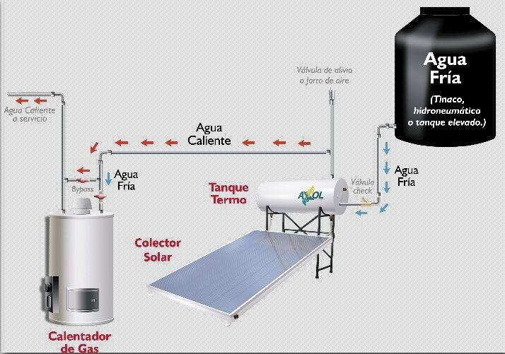 Ahorra hasta 70% en tu consumo actual de gas con un calentador solar ...
