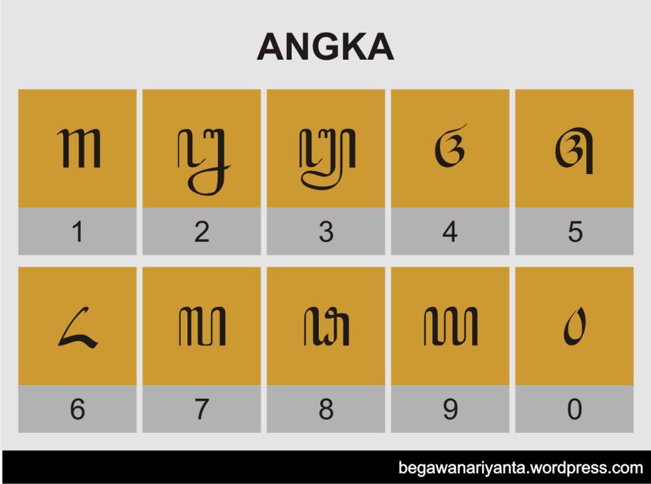 Aksara Jawa Angka Hanacaraka Jenis Huruf Tulisan Huruf Tulisan