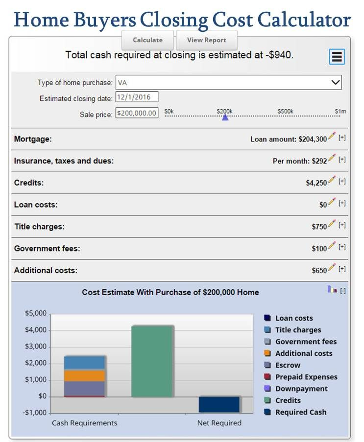 Home Buyers Closing Cost Calculator | Closing costs, Calculator ...