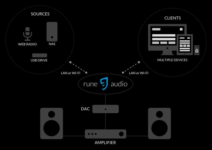 RuneAudio - A better alternative to SONOS: Open source audio