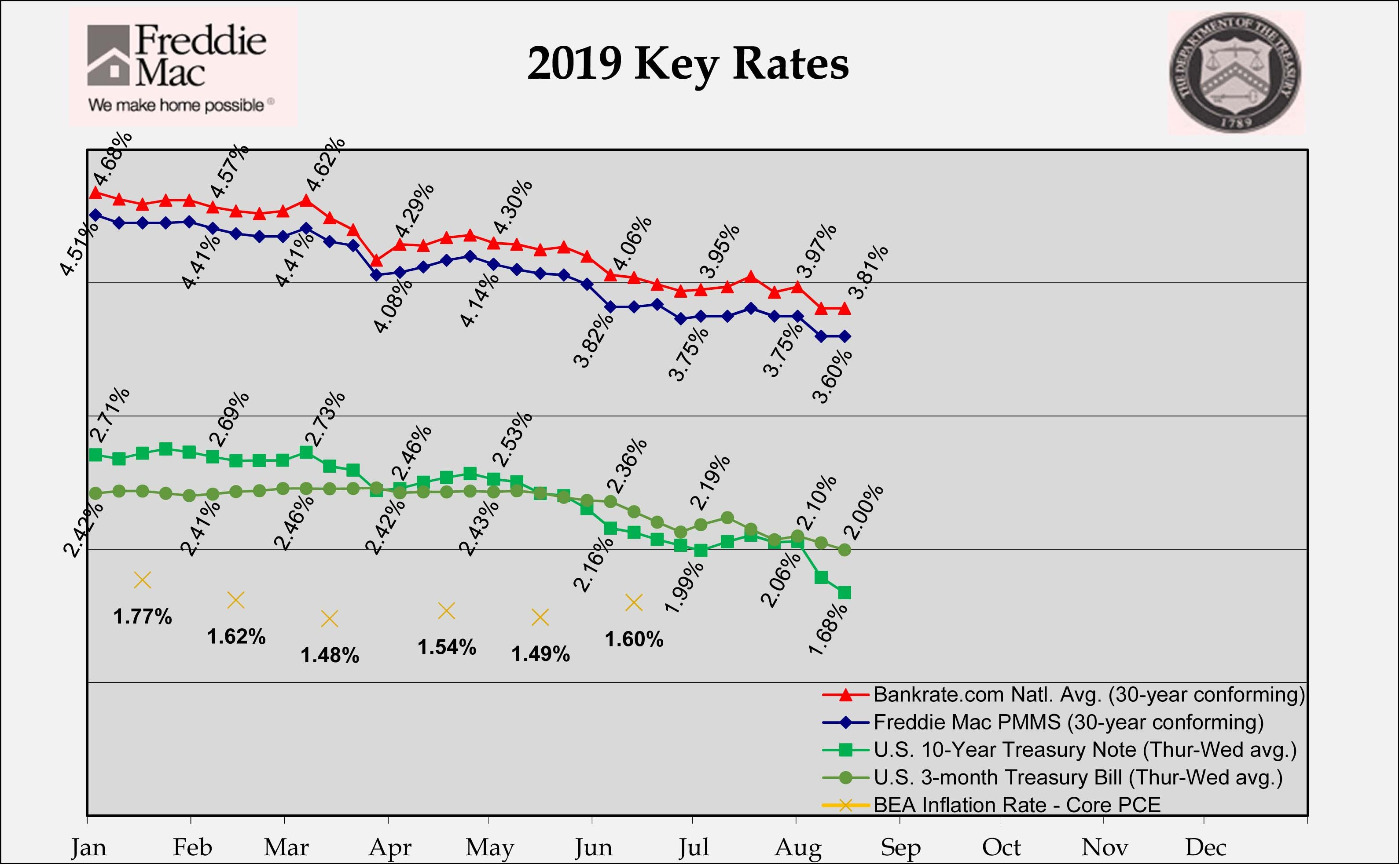 The Historical Bellweather For Where Mortgage Rates Are Headed The 10 Year Treasury Note Has Shown A Complete D With Images 30 Year Mortgage Home Ownership Credit Market