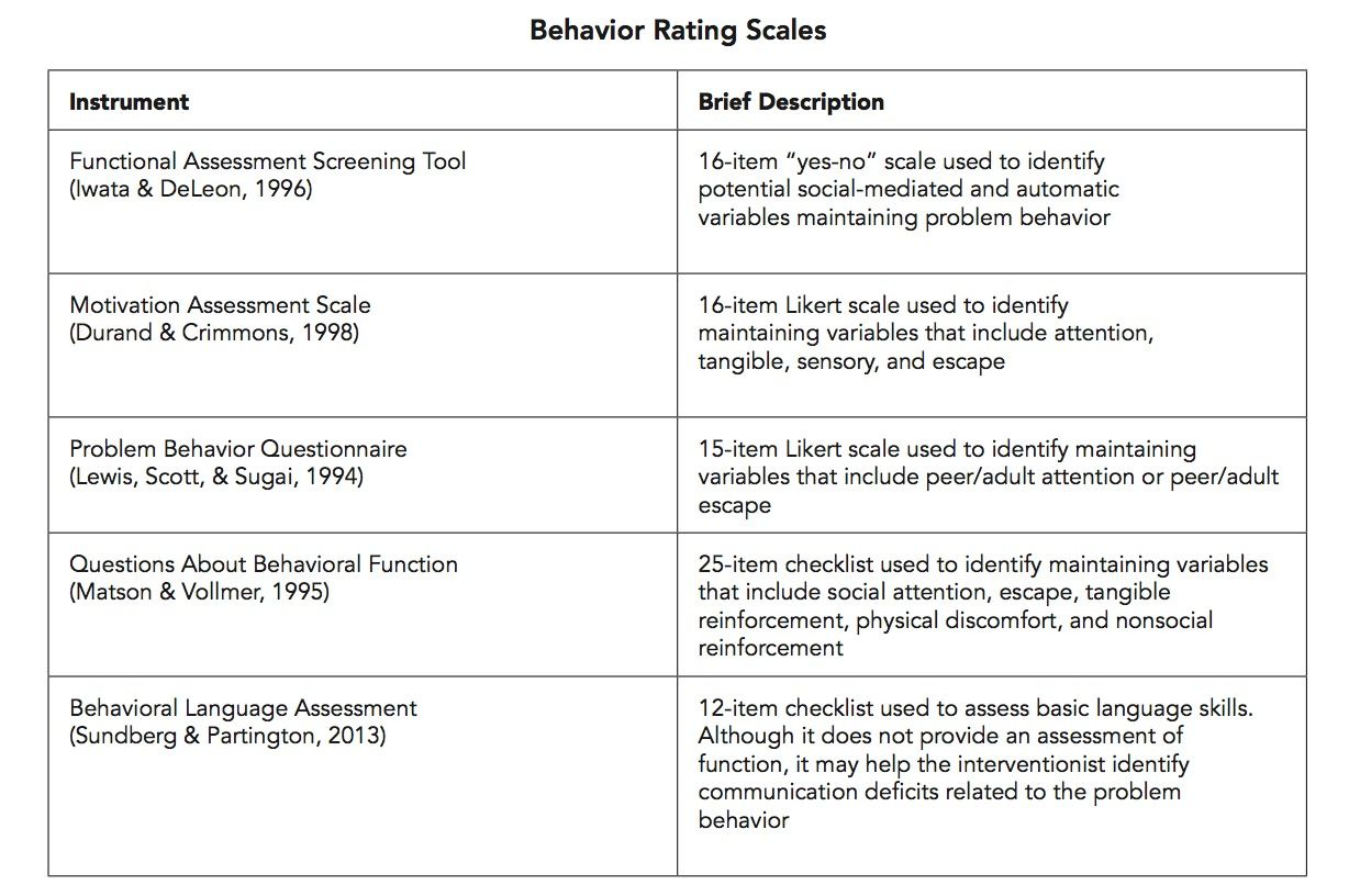 Autism Internet Modules  Behavior Rating Scales  Work