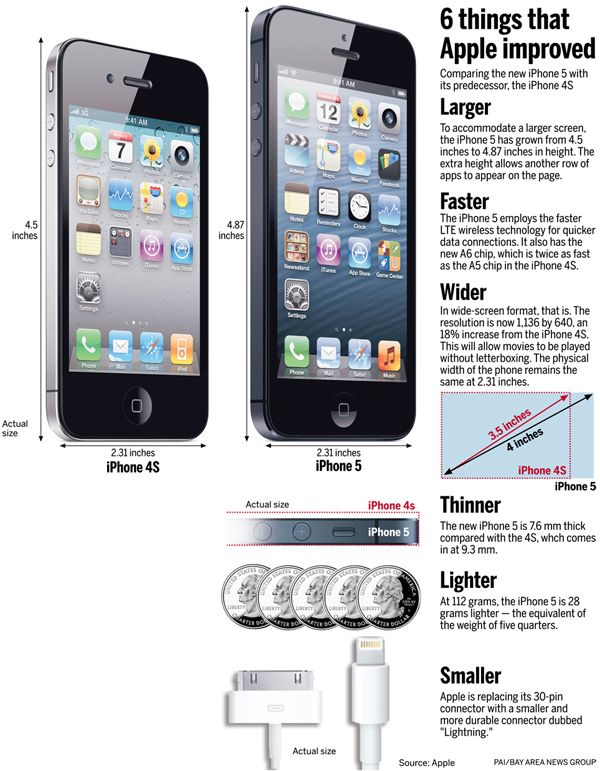 Comparing The IPhone 4S And 5